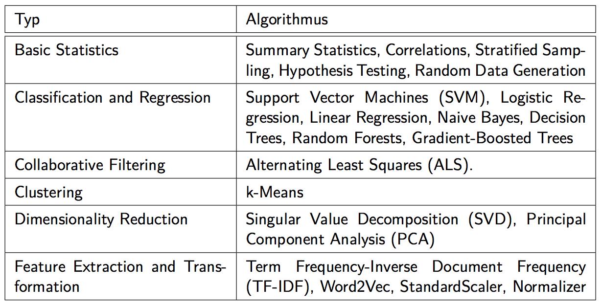 algorithms_mllib