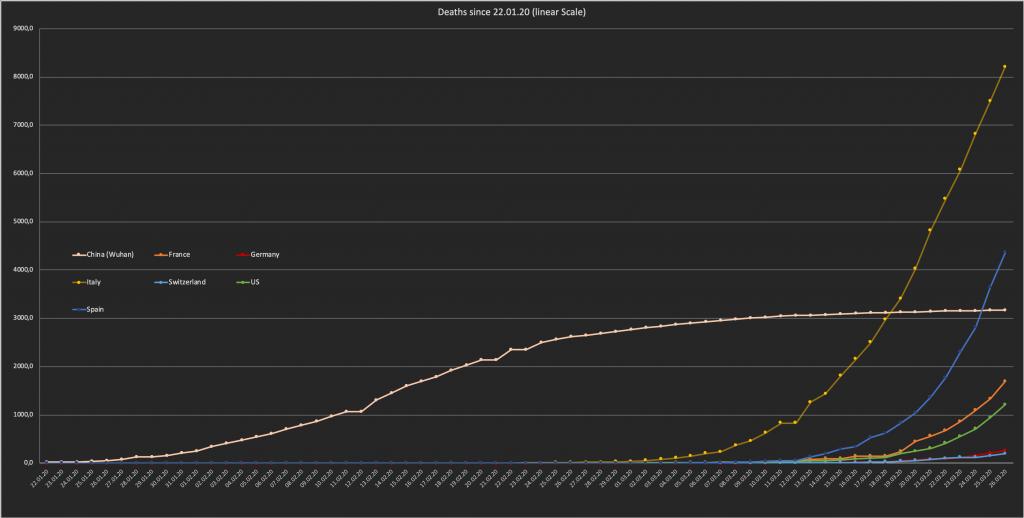 Zeitlicher Verlauf der gemeldeten COVID-19 Todesfälle seit dem 22.01.2020